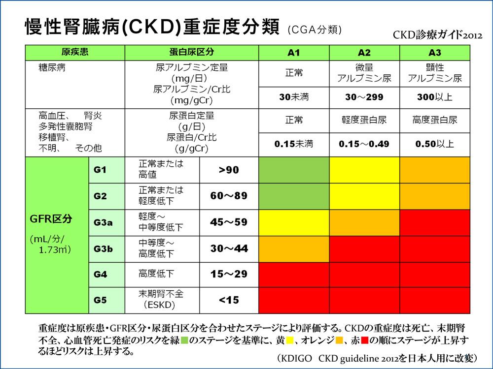 慢性腎臓病(CKD)重症度分類